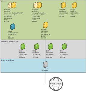 ESXi test lab architecture